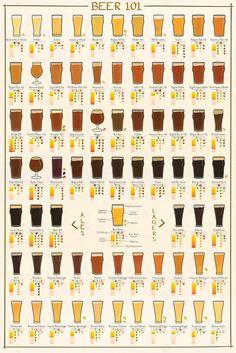 Beer 101 Poster - Brookston Beer Bulletin