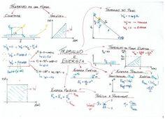 Mapa_Mental_-_Trabalho_e_Energia: