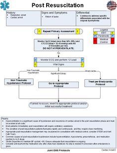 Post Resuscitation | Joint EMS Protocols
