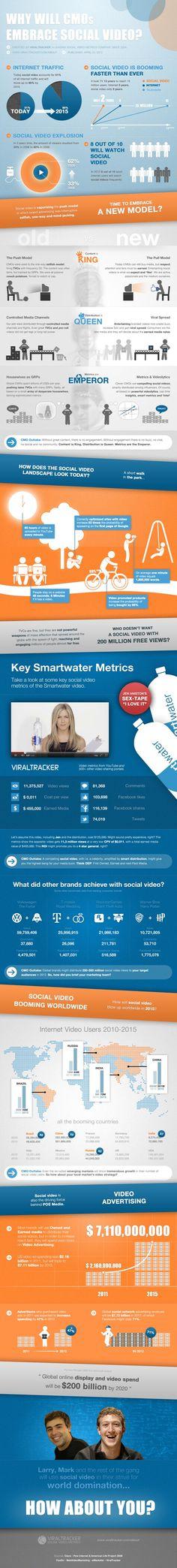 #Social #Video  #socialmedia