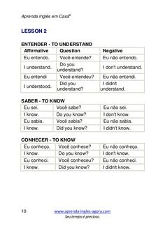 When it comes to learning any language, most of us want to learn it as quickly as possible. The reasons vary but it could be because you're planning a trip to Portugal or Brazil, or perhaps you have a friend who speaks little English English Tips, English Study, English Lessons, Learn English, Education English, Teaching English, English Vocabulary, English Grammar, Portuguese Lessons