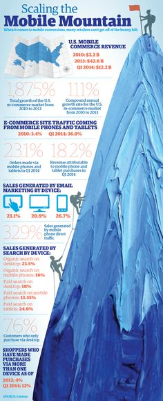 When it comes to Scaling the Mobile Mountain, many retailers can't get off of the bunny hill.