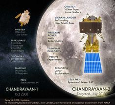 India is now gearing up for the July launch of a robotic lunar orbiter/lander/rover combo that is slated to touch down at a predetermined site close to the lunar south pole. Nasa, Lander Rover, Polo Sul, Moon On The Water, The Hindu Editorial, Indian Space Research Organisation, Moon Orbit, Moon Surface, Moon Missions