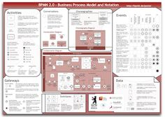 BPMN - Business Process Model and Notation, awesome for documenting your business processes and clearly communicating these internally across the organisation. It Service Management, Change Management, Business Management, Business Planning, Business Ideas, Business Analyst, Business Model, Modelo Canvas, Enterprise Architecture