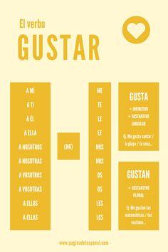 Spanish Basics: How to Describe a Person's Face – Learn Spanish Spanish Grammar, Spanish Vocabulary, Spanish Language Learning, Spanish Teacher, Spanish Classroom, Teaching Spanish, Vocabulary Games, Spanish Notes, Spanish Basics