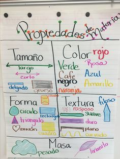 2nd Grade Activities, 1st Grade Science, Kindergarten Science, 4th Grade Math, Middle School Science, Elementary Science, Elementary Teacher, Poetry Anchor Chart, Spanish Anchor Charts
