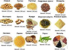 Сколько магния в продуктах