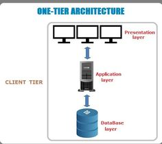 Microsoft software architecture diagrams and blueprints work three tier and n tier architectures a tier can also be referred to as a layer three layers involved in the application namely presentation ccuart Gallery