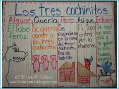 Spanish graphic organizer for identifying the main idea. Story: The Three Little Pigs.  Find it at KinderLatino.blogspot.com
