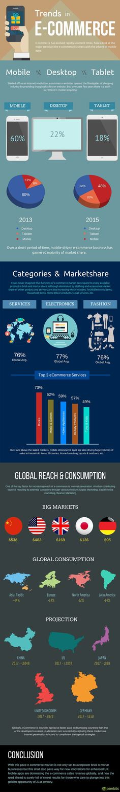 Trends In e-Commerce #Infographic #eCommerce #Trends