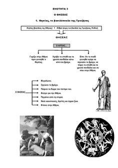Ιστορία Γ' Δημοτικού Σχεδιαγράμματα Μαθημάτων Greek, Greek Language