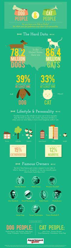 Do you think Snoop Dogg is a dog person or cat person? Check out our infographic to see what your pet preference says about your personality.