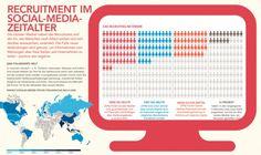 Schere geht zwischen Unternehmen unf Mitarbeitern auseinander: #Recruiting in den #SocialMedia