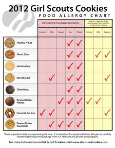 This is great, but if you notice the allergens listed, eggs aren't included in the chart! My guess is because eggs are in every single cookie. We only have sons, so we'll never run into the situation where we're asked to sell them, but if they offered a dairy & egg free cookie, we'd buy it to support their organization.