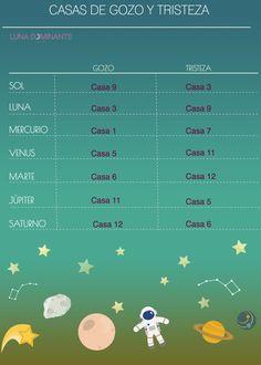 infografia casas gozo y tristeza. #astrología