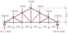 PRACTICAL ANALYSIS AND DESIGN OF STEEL ROOF TRUSSES TO EUROCODE 3: A SAMPLE DESIGN Civil Engineering Design, Civil Engineering Construction, Steel Trusses, Roof Trusses, Roof Truss Design, Metal Bending Tools, Tensile Structures, Structural Analysis, Corrugated Roofing