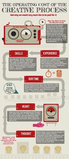 infographic: the creative process                           http://kindlepublishingexpert.com/
