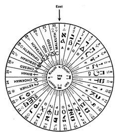 Hermetic Order of the Golden Dawn - Pendulum Disc/Board