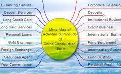 China Construction Bank, CCB Mind Map