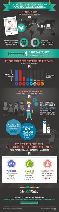 Intérêt des réseaux sociaux pour les TPE/PME - #socialmedia #infographie #marketing