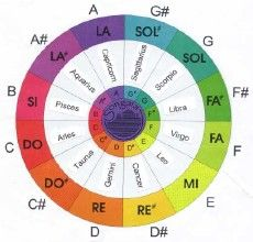 Acupressure Therapy Music Color Wheel w/ Solfège Chakra Meditation, Chakra Healing, Deep Meditation, Chakras Reiki, Mudras, Sound Healing, Music Heals, Music Therapy, Holistic Healing