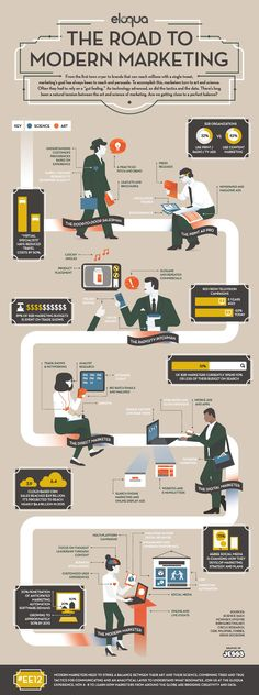 "INFOGRAPHIC: THE ROAD TO MODERN MARKETING     Eloqua's ""The Road to Modern Marketing,"" infographic depicts the evolution of the marketer's role from the 1950s to present day, and includes tons of stats to boot. Our goal was to illustrate the tension between art and science through different periods in recent marketing history, and how modern marketing is tying everything together."
