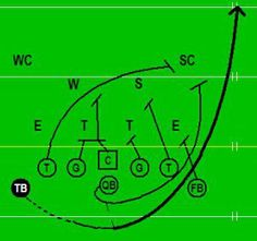 Tackle Football Formation An Open Book On 8 Man Football In