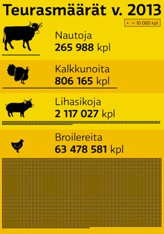 data vizualisation, infographic, illustration @ Stina Tuominen Data Visualization, Infographic, Illustration, Infographics, Illustrations, Visual Schedules