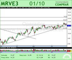 MRV - MRVE3 - 01/10/2012 #MRVE3 #analises #bovespa