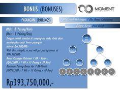 • Membeli 7 item produk yang dapat dipilih sesuai kebutuhan senilai 8.400.000 rupiah. • Bonus PAIRING maksimal 15 pasang/hari/1HU atau (15 pasang x 7HU x 125.000) = Rp. 13.125.000/hari • Mendapat Member ID dan Password resmi dari Moment Indonesia untuk mengakses virtual office (Cek Jaringan, Cek Bonus, Mendaftarkan Downline dll)