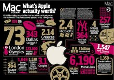 What's #Apple actually worth? #flowchart #infographic