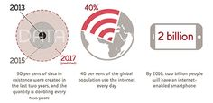 Infographic showing a mobile phone and a globe to illustrate that Ninety percent of data in existence was created in the last 2 years, and the quantity is doubling every two years.  40 percent of the global population use the internet every day. By 2016 two billion people will have an internet enabled smartphone.