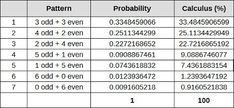 Lottery Odd Even analysis using probability - the table shows how many possible combinations for each odd-even pattern and their probability of occurring in a lottery draw. Lucky Numbers For Lottery, Winning Lottery Numbers, Lotto Numbers, Lottery Winner, Lottery Tickets, Winning The Lottery, Inspiring Quotes About Life, Inspirational Quotes, Lottery Strategy