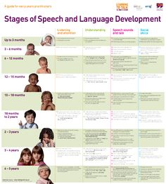Stages of development building on language relationships confidence and finding out who they are