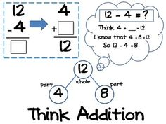 Free - Subtraction Math Strategies Posters