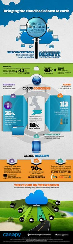 What can the cloud really do for your business