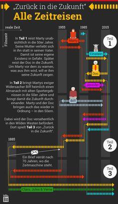 Infografik: Zurück in die Zukunft - Alle Zeitreisen