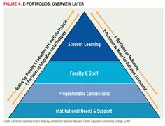 ePortfolio need to address needs on multiple levels.