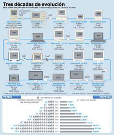La evolución del Mac #infografia #infographic #apple
