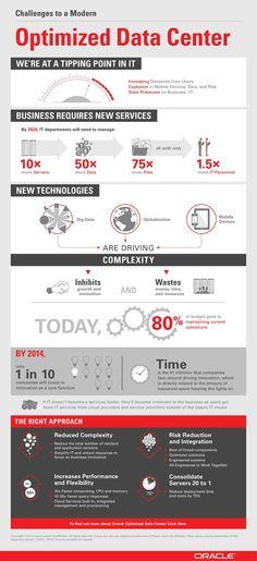 Optimized Data Center Infographic