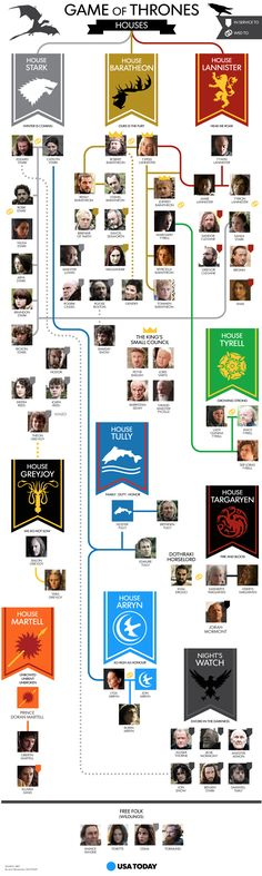 The Houses of Westeros.