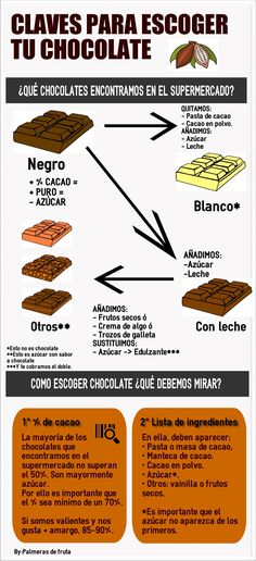 Spanish Chocolate, Love Chocolate, Real Food Recipes, Healthy Recipes, Nutella, Bakery, Keto, Desserts, Infographics
