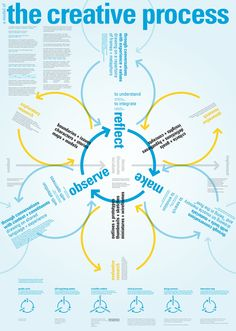Business infographic & data visualisation The Creative Process. Infographic Description The Creative Process. Design Thinking, Creative Thinking, Design Typo, Web Design, Graphic Design, Life Design, Creative Design, E Learning, Modelo Canvas