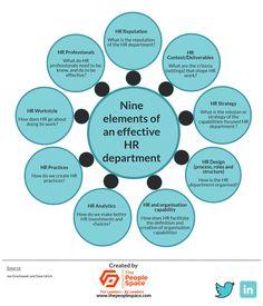 Nine elements of an effective HR department