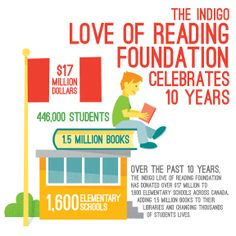 Over the past 10 years, the #Indigo #LoveofReading foundation has given $17 Million which resulted in 15 million new books. #IndigoLOR10