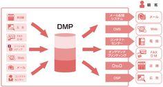 dmp data management platform - Google 検索
