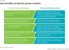How tech OEMs can help their partners transform