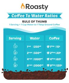 Coffee To Water Ratios