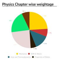 Infographic: Physics Chapter wise weightage