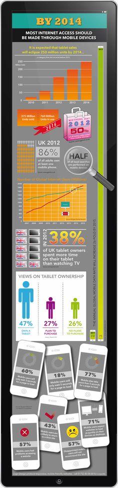 Les ventes de tablettes devraient atteindre 250 millions d'unités d'ici 2014. Cette infographie donne des stats sur lesquelles vous avez besoin pour rendre votre site Web convivial mobiles.